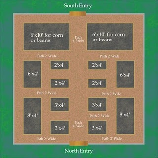 Garden Layout from Growing the Home Garden